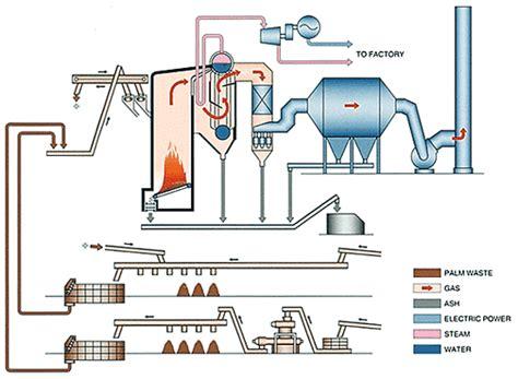 Perawatan Ketel Uap Air by Ketel Uap Boiler Sekedar Sandbox