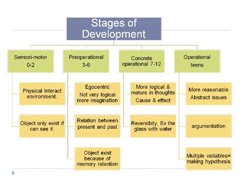Joel Allen by Stages Of Language Amp Cognitive Devel