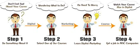 Digital Marketing Course Review - proideators reviews do wonders with digital marketing