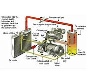 Air Compressor Market For Metal Working Companies