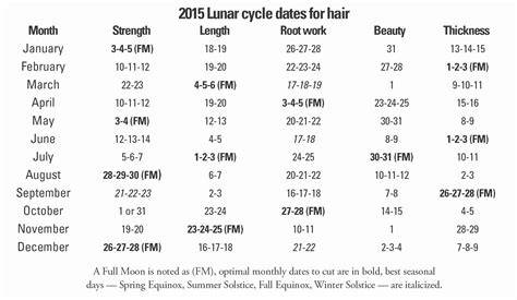 best days to cut hair in march 2015 best haircutting days in 2015 natural healing news