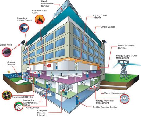 House Structure Ibms Building Management System Integration