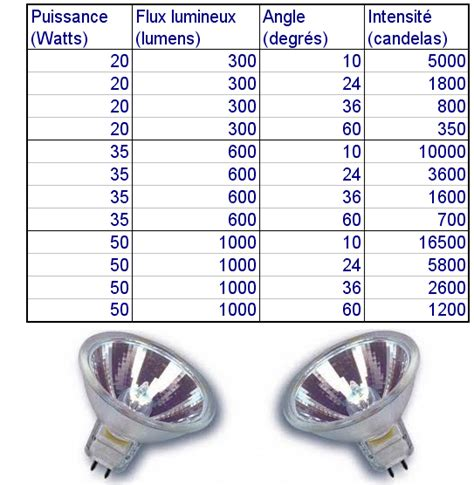 candela to lumen conversion lumen candela et st 233 radian astuces pratiques