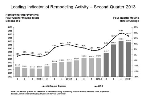 you will flip these remodeling statistics myhome