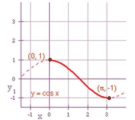 pre calculus   hour fall  inverse trigonometric