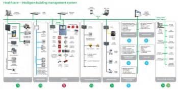 healthcare intelligent building management system