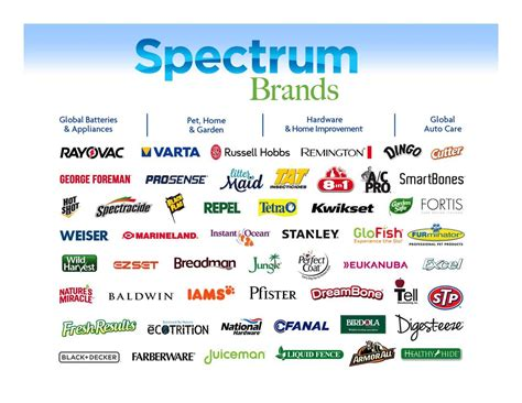 spectrum brands holdings spb presents at the barclays