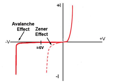 avalanche diode construction diagram zener diodes