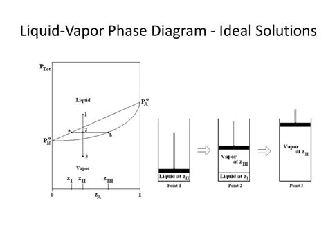 vapor pressure phase diagram ppt simple phase equillibria powerpoint presentation