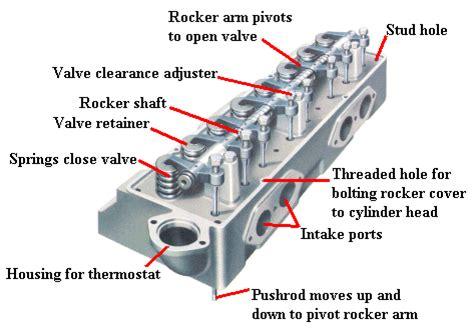 Mesin Motor 4 Silinder wilter bagian bagian mesin diesel
