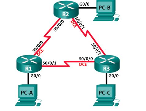 Fe80 Ip Address Lookup How To Configure And Verify Eigrp For Ipv6