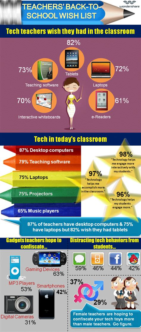 technology in the classroom research paper persuasive essay on technology in the classroom