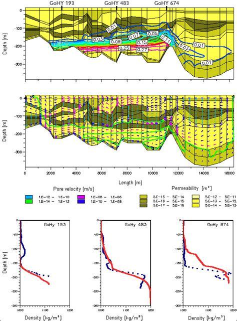 cross sectional model bgr groundwater cross sectional model of the gorleben