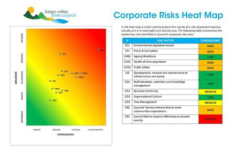 100 risk assessment heat map template risk template