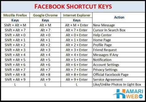 shortcut keys shortcuts microsoft word pinterest microsoft