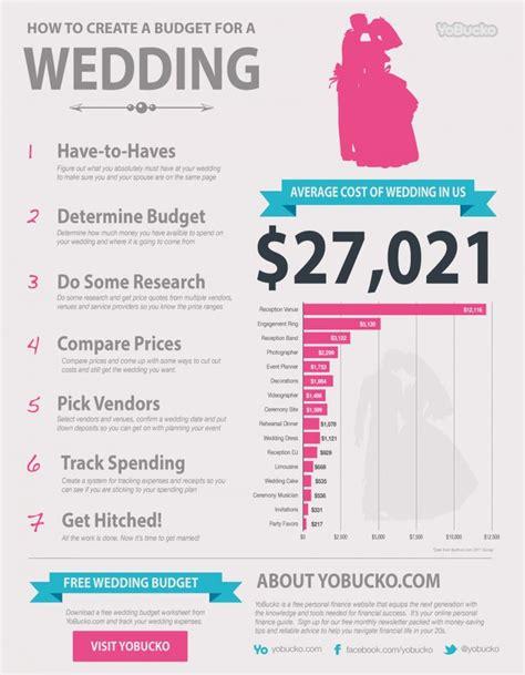 Wedding Budget Breakdown Uk by 25 Best Ideas About Wedding Budget Breakdown On