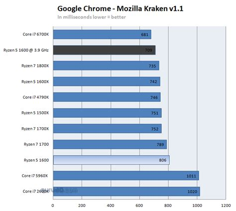 kraken bench amd ryzen 5 1600 review performance google chrome