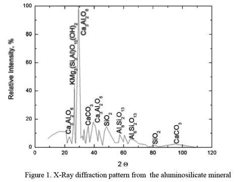 xrd pattern gypsum characterisation of kapiri mposhi aluminosilicate minerals