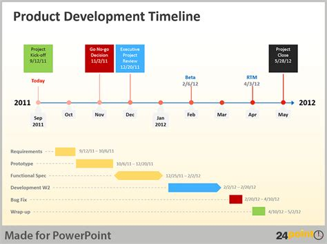 software development timeline template using product development timeline in powerpoint presentations