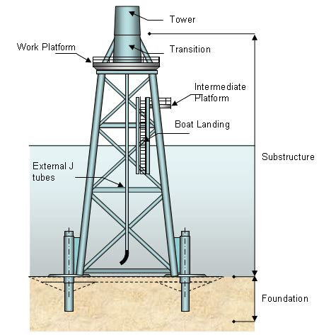 boat frame definition offshore support structures