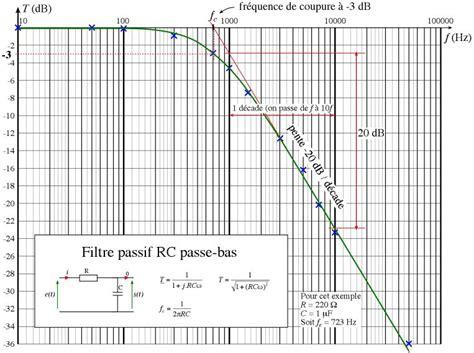 diagramme de bode passe bas ordre 1 physique appliquee net physique 233 lectronique