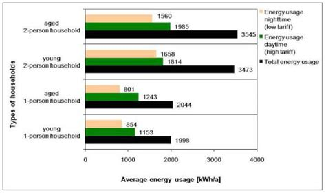 consumption pattern definition english energy consumption patterns of an aging population rwth