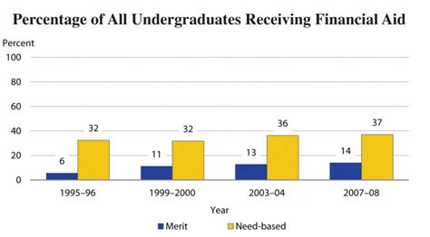 Average Income For Mba Need Based Financial Aid by A Racial Breakdown Of Financial Aid The Journal Of