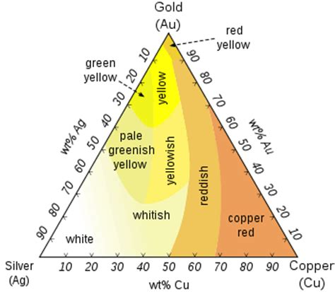 different colors of gold uses of gold in industry medicine computers electronics
