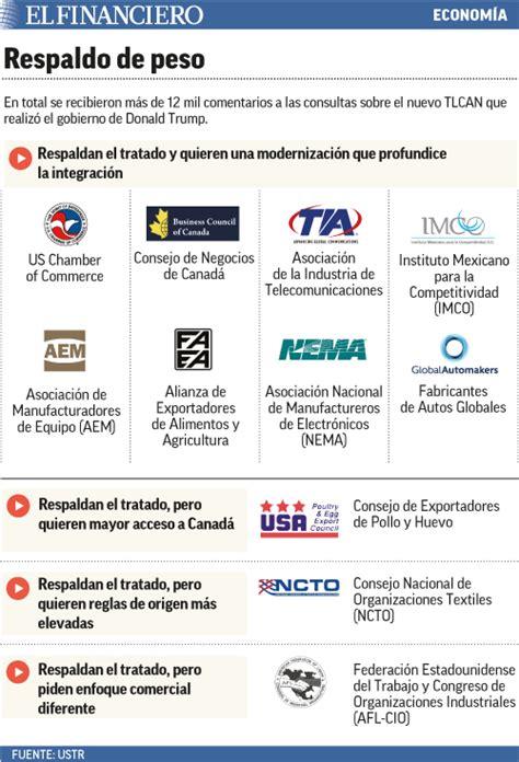 el tlcan y las cadenas globales de valor empresas de eu defienden apertura para el tlcan 2 0 imcp