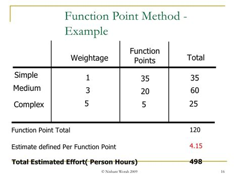 three point estimation template test estimation techniques