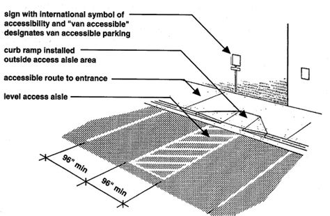 the 2010 ada standards for accessible design what s new