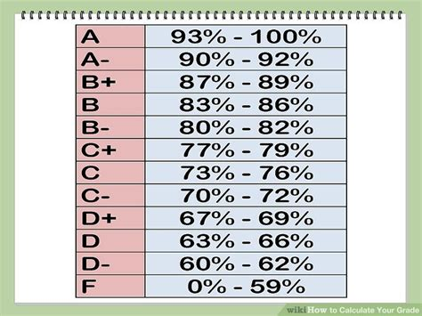 College Letter Grade Scale grading scale chart percentages 10 best images of