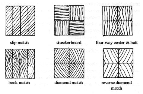 pattern match on types selecting case goods wood wood joinery methods
