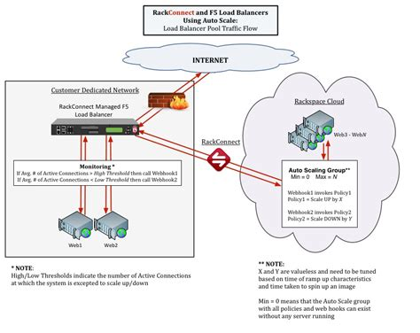 f5 load balancer architecture diagram cloud bursting using auto scale rackconnect and f5 load