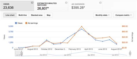 Adsense Views To Money | how many views does it take to make money on youtube