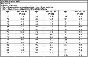 Rmd Table Required Minimum Distributions Rmds Nasa Federal