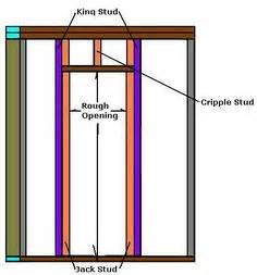 Frame A Door Rough Opening A Pro Teaches You His Three Framing Exterior Door Opening