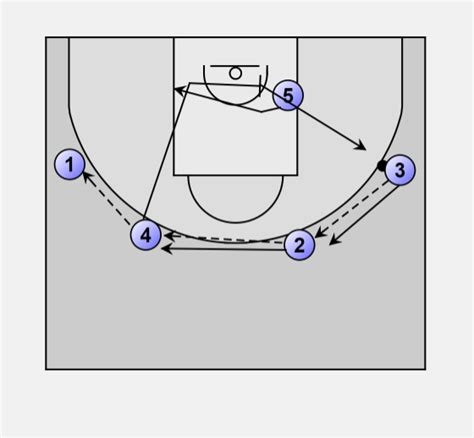 basketball swing offense basketball offense swing swing motion