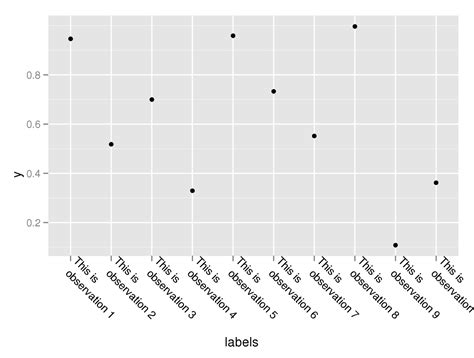 ggplot2 theme rotate axis labels r is it possible to break axis labels into 2 lines in