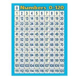 numbers   poster  chart teacher  list teacher created resources