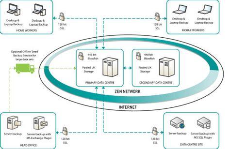 backup diagram simple performance management diagram performance management system elsavadorla