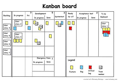 kanban card kanban the next step in the agile evolution walk the walk