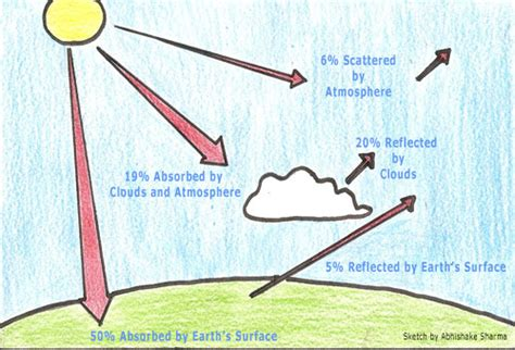 greenhouse effect diagram simple the greenhouse effect easily understood with a diagram
