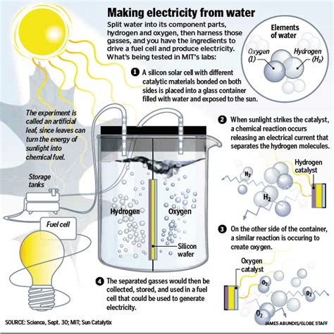 now make electricity with water solar and saving