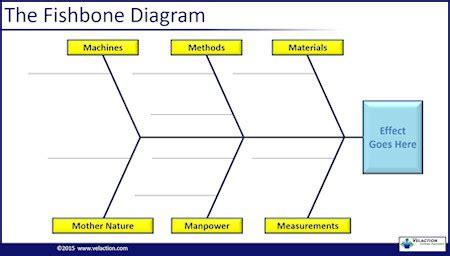 Diagram 6m Fishbone Diagram Template Sle Ishikawa Diagram