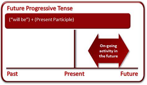 pattern of future progressive tense present past future progressive tense exercises english