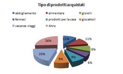 ecommerce alimentare e commerce prodotti alimentari italiani wroc awski