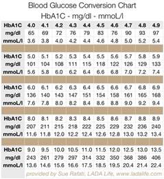 A1c Conversion Table by A1c Test Results A Type 1