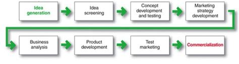 product layout quizlet chapter 9 new product development product life cycle