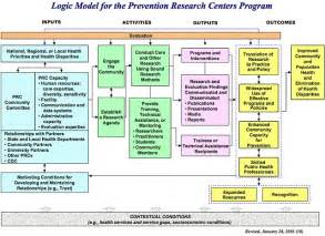 logic model template health cdc logic models search community benefit work